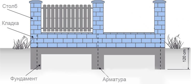 бетонирование основания забора