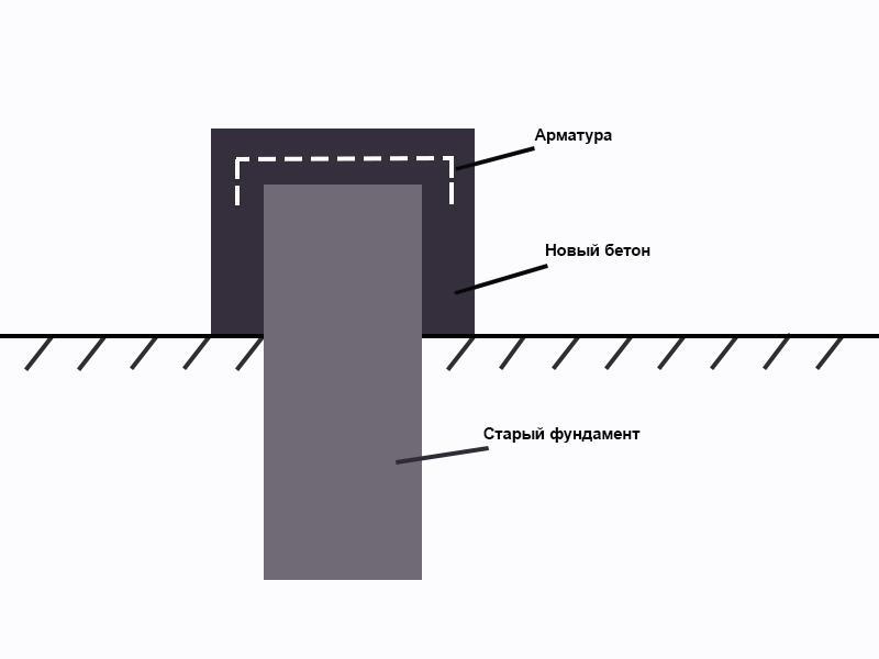 Схема ремонта фундамента